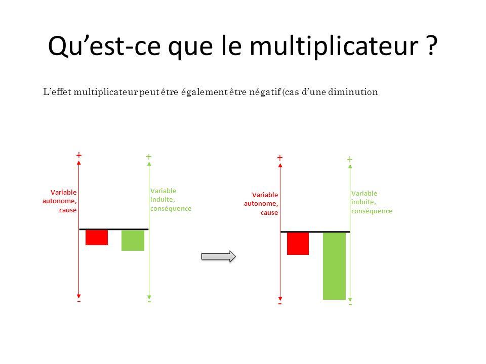 Quest-ce que le multiplicateur ? Leffet multiplicateur peut être également être négatif (cas dune diminution Variable autonome, cause Variable induite