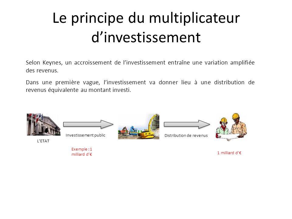 Le principe du multiplicateur dinvestissement Selon Keynes, un accroissement de linvestissement entraîne une variation amplifiée des revenus. Dans une