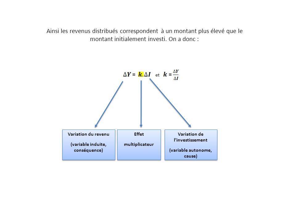 Investissement initialRevenus induits Effet multiplicateur On démontre mathématiquement que le multiplicateur k est égal à soit Dans notre exemple, leffet multiplicateur sera de : Ainsi, linvestissement initial de 1 milliard d va engendrer 5 milliards de revenus.