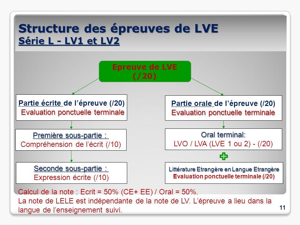Structure des épreuves de LVE Série L - LV1 et LV2 11 Partie écrite de lépreuve (/20) Evaluation ponctuelle terminale Première sous-partie : Compréhen