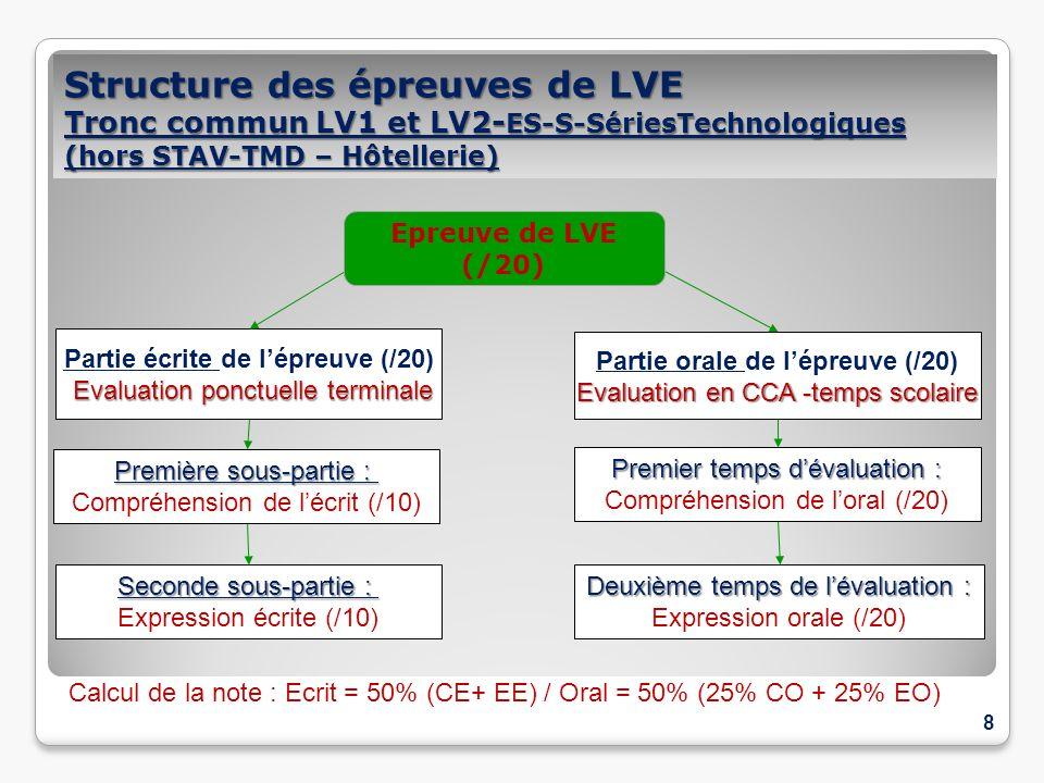 Structure des épreuves de LVE Tronc commun LV1 et LV2- ES-S-SériesTechnologiques (hors STAV-TMD – Hôtellerie) 8 Partie écrite de lépreuve (/20) Evalua