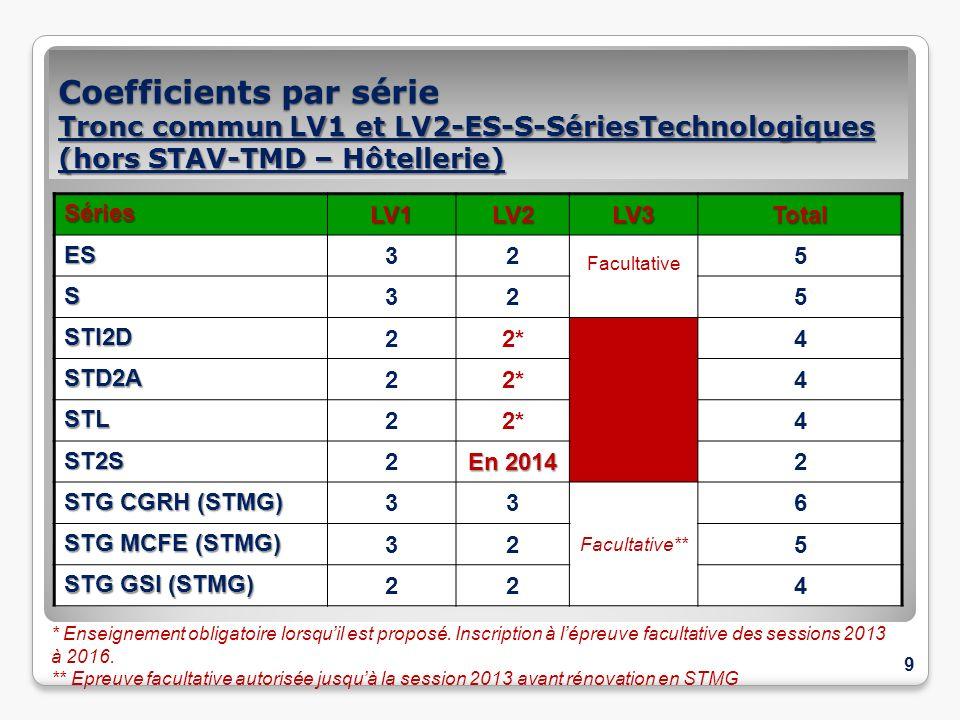 Coefficients par série Tronc commun LV1 et LV2-ES-S-SériesTechnologiques (hors STAV-TMD – Hôtellerie) SériesLV1LV2LV3TotalES 32 Facultative 5 S 325 ST