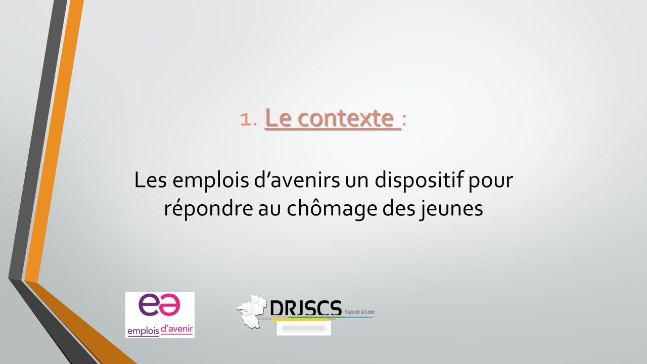 Le contexte 1. Le contexte : Les emplois davenirs un dispositif pour répondre au chômage des jeunes