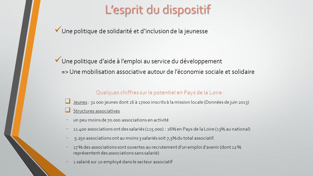 Une politique de solidarité et dinclusion de la jeunesse Une politique daide à lemploi au service du développement => Une mobilisation associative aut