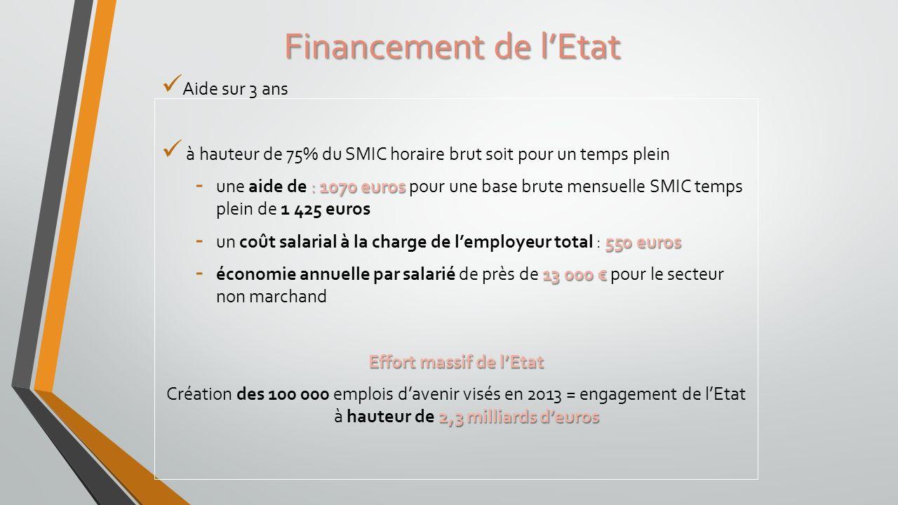 Aide sur 3 ans à hauteur de 75% du SMIC horaire brut soit pour un temps plein : 1070 euros - une aide de : 1070 euros pour une base brute mensuelle SM