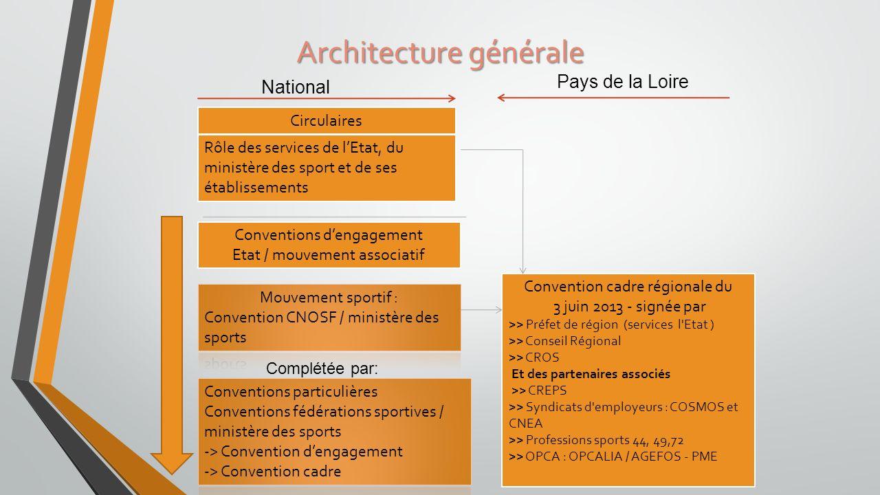 Architecture générale Circulaires Rôle des services de lEtat, du ministère des sport et de ses établissements Conventions dengagement Etat / mouvement