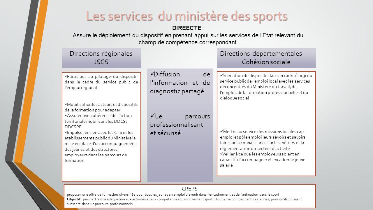 Les services du ministère des sports Diffusion de l'information et de diagnostic partagé Le parcours professionnalisant et sécurisé Directions départe
