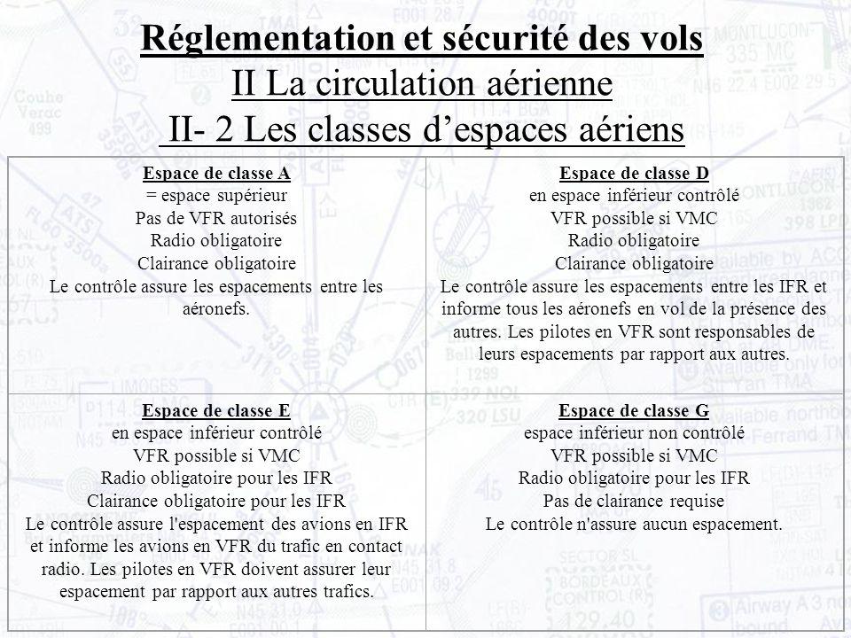 Espace de classe A = espace supérieur Pas de VFR autorisés Radio obligatoire Clairance obligatoire Le contrôle assure les espacements entre les aéronefs.