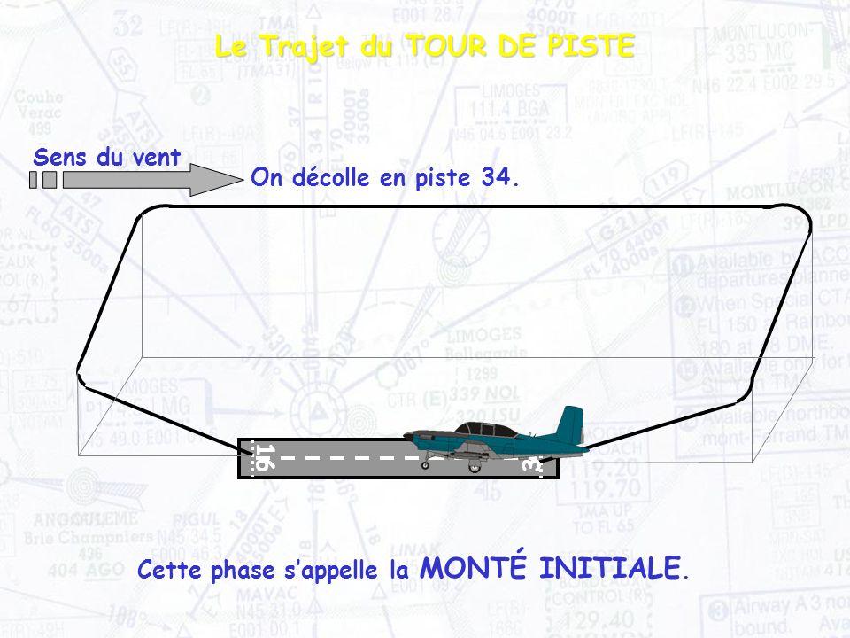 Le Trajet du TOUR DE PISTE Sens du vent Cette phase sappelle la MONTÉ INITIALE.