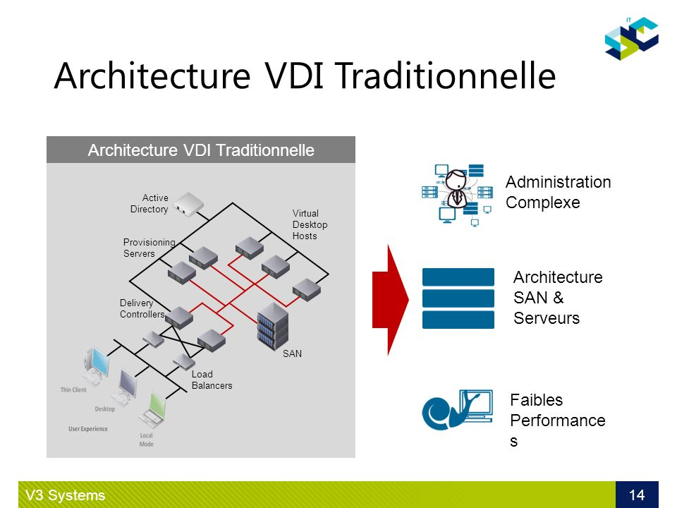 Architecture VDI Traditionnelle V3 Systems 14 Virtual Desktop Hosts SAN Provisioning Servers Active Directory Load Balancers Delivery Controllers Faib