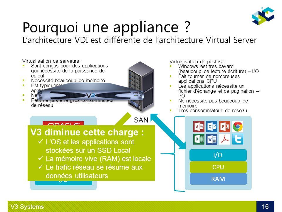 Pourquoi une appliance ? Larchitecture VDI est différente de larchitecture Virtual Server SAN CPU RAM I/O CPU RAM I/O Virtualisation de serveurs: Sont