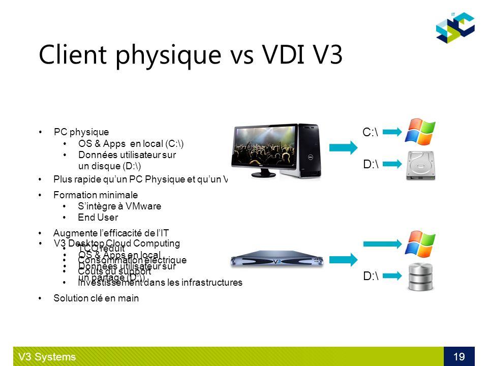 Client physique vs VDI V3 V3 Systems 19 Plus rapide quun PC Physique et quun VDI traditionnel Formation minimale Sintègre à VMware End User Augmente l