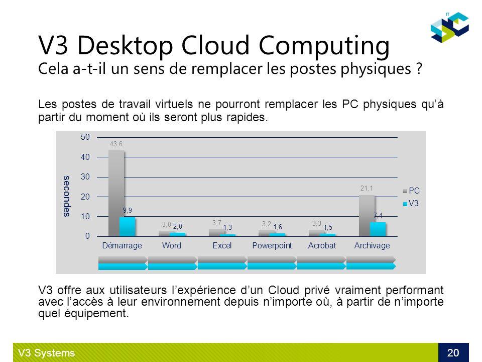 V3 Desktop Cloud Computing Cela a-t-il un sens de remplacer les postes physiques ? V3 Systems 20 V3 offre aux utilisateurs lexpérience dun Cloud privé