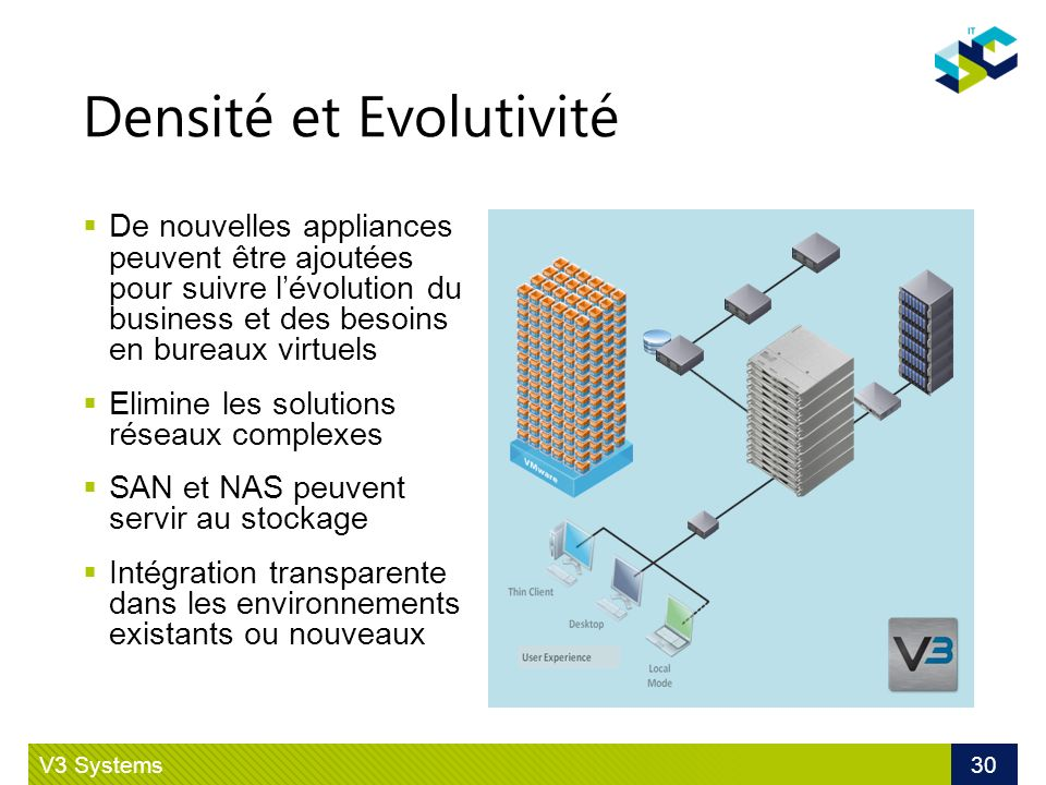 Densité et Evolutivité V3 Systems 30 De nouvelles appliances peuvent être ajoutées pour suivre lévolution du business et des besoins en bureaux virtue