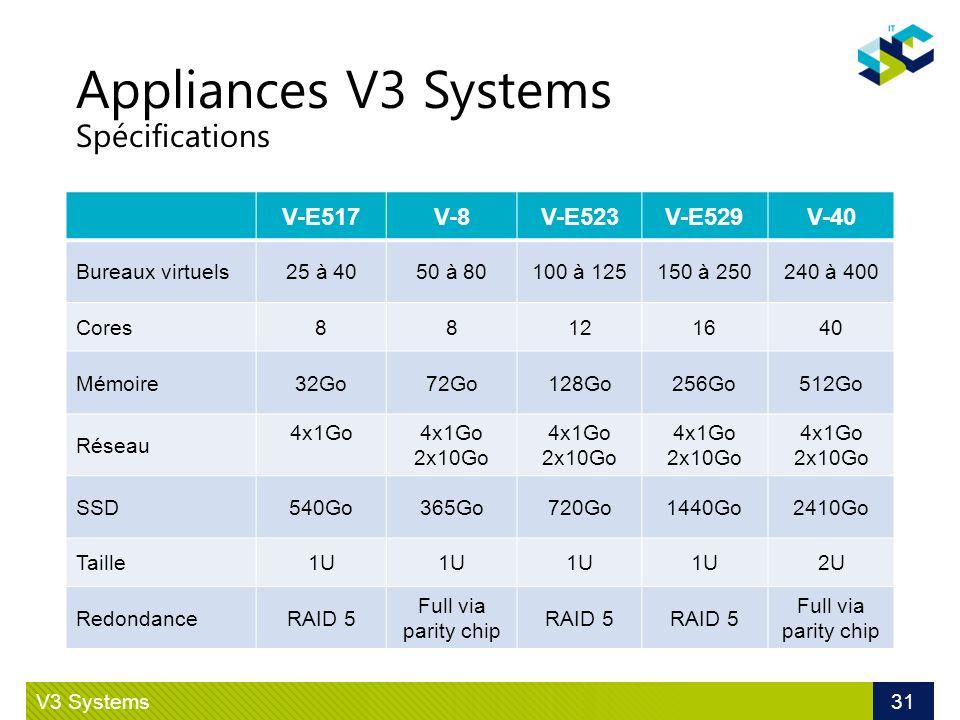 Appliances V3 Systems Spécifications V3 Systems 31 V-E517V-8V-E523V-E529V-40 Bureaux virtuels25 à 4050 à 80100 à 125150 à 250240 à 400 Cores88121640 M