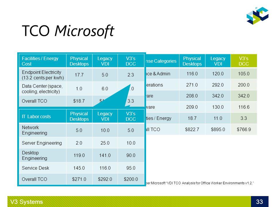TCO Microsoft V3 Systems 33 Exemple de TCO 8 h/j au bureau Informatique hautement fiable Ordinateurs performants Sauvegarde des documents Accès au bur