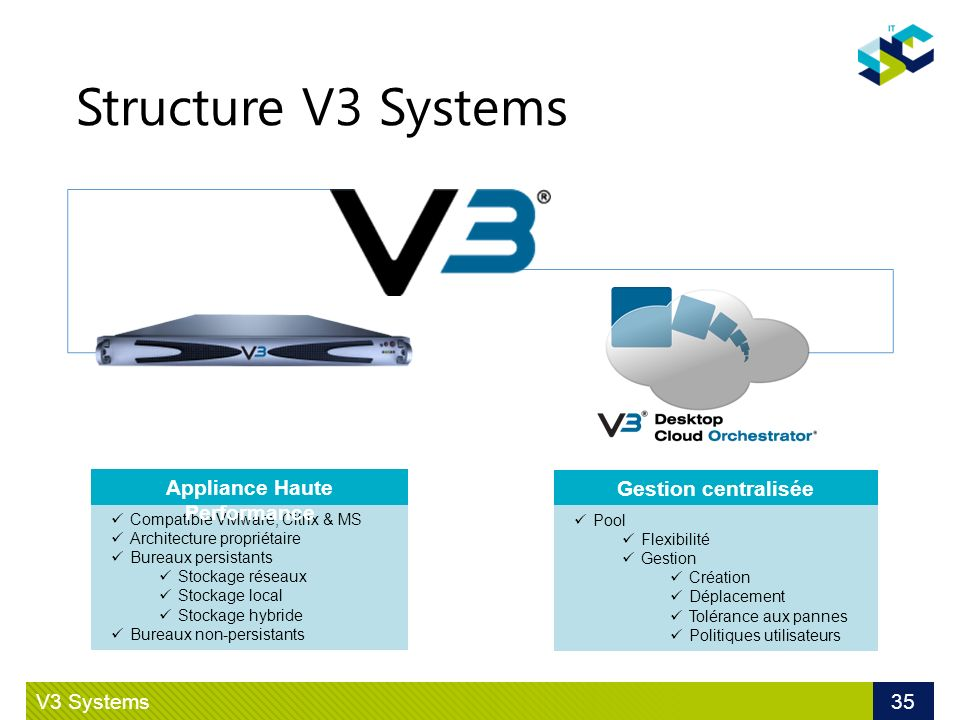 Structure V3 Systems V3 Systems 35 Compatible VMware, Citrix & MS Architecture propriétaire Bureaux persistants Stockage réseaux Stockage local Stocka