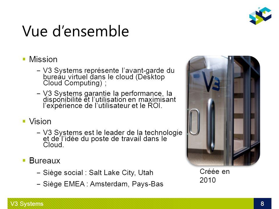 Client physique vs VDI V3 V3 Systems 19 Plus rapide quun PC Physique et quun VDI traditionnel Formation minimale Sintègre à VMware End User Augmente lefficacité de lIT TCO réduit Consommation électrique Coûts du support Investissement dans les infrastructures Solution clé en main PC physique OS & Apps en local (C:\) Données utilisateur sur un disque (D:\) C:\ D:\ V3 Desktop Cloud Computing OS & Apps en local Données utilisateur sur un partage (D:\)