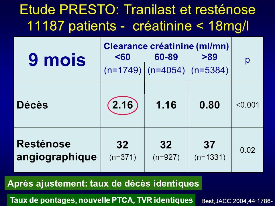 Etude PRESTO: Tranilast et resténose 11187 patients - créatinine < 18mg/l 9 mois <60 (n=1749) 60-89 (n=4054) >89 (n=5384) p Décès2.161.160.80 <0.001 Resténose angiographique 32 (n=371) 32 (n=927) 37 (n=1331) 0.02 Clearance créatinine (ml/mn) Best,JACC,2004,44:1786- Taux de pontages, nouvelle PTCA, TVR identiques Après ajustement: taux de décès identiques