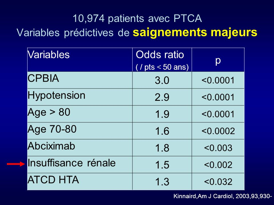 10,974 patients avec PTCA Variables prédictives de saignements majeurs Variables Odds ratio ( / pts < 50 ans) p CPBIA 3.0 <0.0001 Hypotension 2.9 <0.0001 Age > 80 1.9 <0.0001 Age 70-80 1.6 <0.0002 Abciximab 1.8 <0.003 Insuffisance rénale 1.5 <0.002 ATCD HTA 1.3 <0.032 Kinnaird,Am J Cardiol, 2003,93,930-
