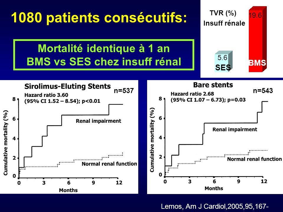 TVR (%) Insuff rénale 5.6 SES BMS 19.6 1080 patients consécutifs: Mortalité identique à 1 an BMS vs SES chez insuff rénal n=537n=543 Lemos, Am J Cardiol,2005,95,167-