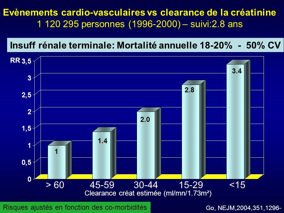 Evènements cardio-vasculaires vs clearance de la créatinine 1 120 295 personnes (1996-2000) – suivi:2.8 ans 1 1.4 2.0 2.8 3.4 Go, NEJM,2004,351,1296- > 60 45-59 30-44 15-29 <15 Clearance créat estimée (ml/mn/1.73m²) Risques ajustés en fonction des co-morbidités Insuff rénale terminale: Mortalité annuelle 18-20% - 50% CV RR