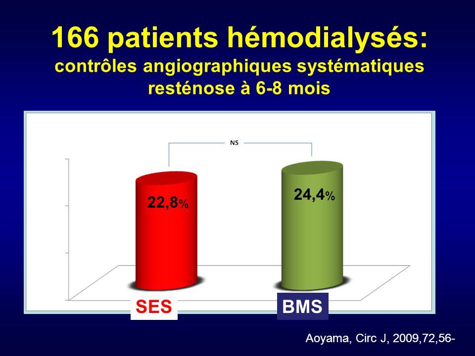 166 patients hémodialysés: contrôles angiographiques systématiques resténose à 6-8 mois SESBMS 22,8 % 24,4 % % Aoyama, Circ J, 2009,72,56-