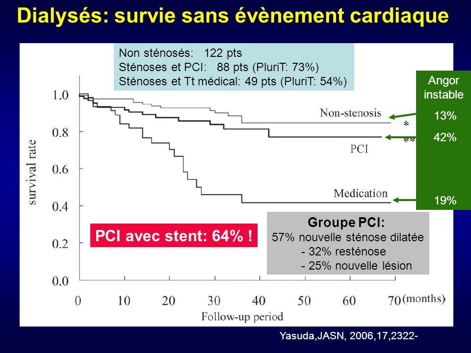 Dialysés: survie sans évènement cardiaque Yasuda,JASN, 2006,17,2322- Non sténosés: 122 pts Sténoses et PCI: 88 pts (PluriT: 73%) Sténoses et Tt médical: 49 pts (PluriT: 54%) Groupe PCI: 57% nouvelle sténose dilatée - 32% resténose - 25% nouvelle lésion PCI avec stent: 64% .