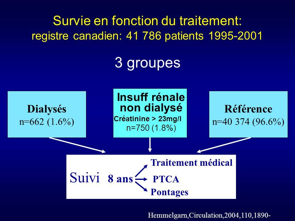 Survie en fonction du traitement: registre canadien: 41 786 patients 1995-2001 3 groupes Dialysés n=662 (1.6%) Référence n=40 374 (96.6%) Traitement médical Suivi 8 ans PTCA Pontages Hemmelgarn,Circulation,2004,110,1890- Insuff rénale non dialysé Créatinine > 23mg/l n=750 (1.8%)