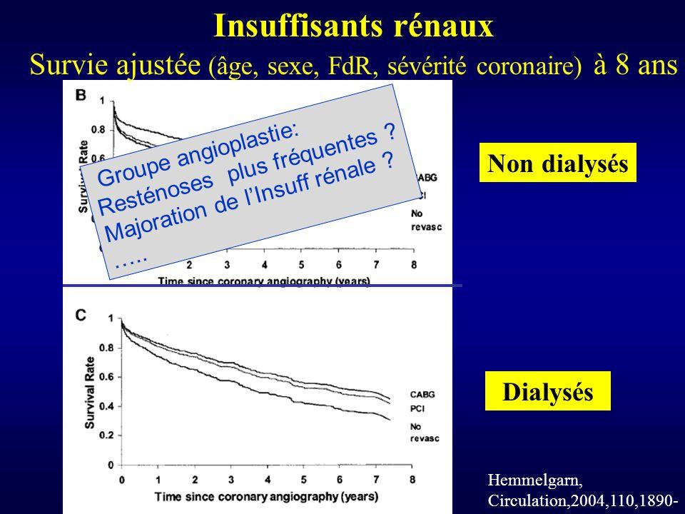 Insuffisants rénaux Survie ajustée (âge, sexe, FdR, sévérité coronaire) à 8 ans Non dialysés Dialysés Hemmelgarn, Circulation,2004,110,1890- Groupe angioplastie: Resténoses plus fréquentes .