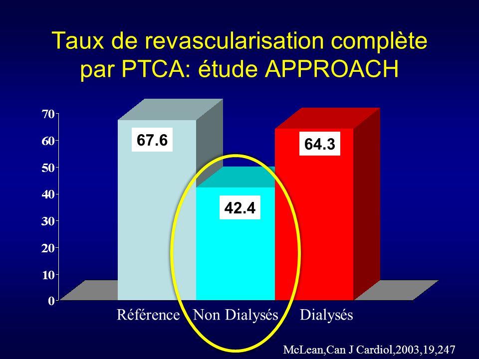 Taux de revascularisation complète par PTCA: étude APPROACH Référence Non Dialysés Dialysés McLean,Can J Cardiol,2003,19,247 67.6 64.3 42.4
