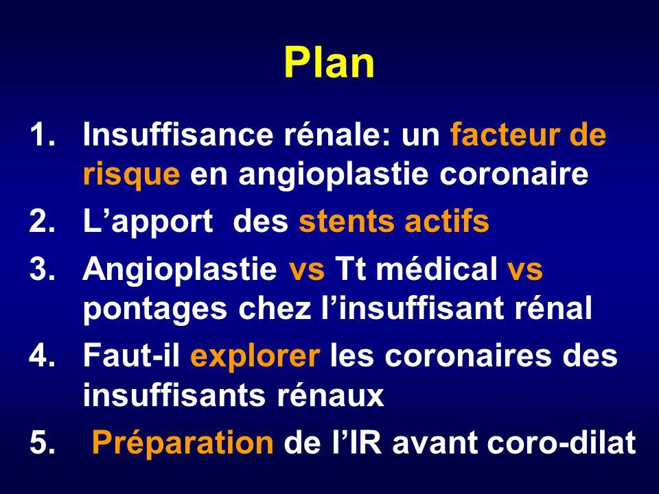 Risque de décès à 1 an après succès de PTCA : 5327 patients Variables Risque relatif p Clearance créatinine (4 groupes) <0.001 >70 1 50-69 1.46 30-49 2.25 <30 3.70 Dialyse 8.91<0.001 Age (par 10ans) 1.110.09 Diabète 1.66<0.001 IDM ancien 1.230.04 Insuffisance cardiaque 2.79<0.001 Multi-tronculaires 1.57<0.001 Best,JACC,2002,1113-