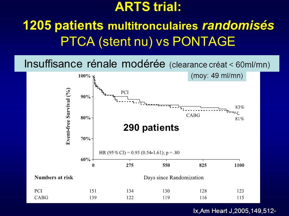 randomisés ARTS trial: 1205 patients multitronculaires randomisés PTCA (stent nu) vs PONTAGE Ix,Am Heart J,2005,149,512- Insuffisance rénale modérée (clearance créat < 60ml/mn) 290 patients (moy: 49 ml/mn)