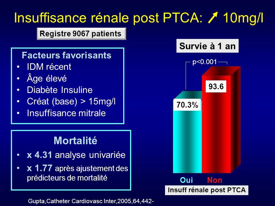 Insuffisance rénale post PTCA: 10mg/l Facteurs favorisants IDM récent Âge élevé Diabète Insuline Créat (base) > 15mg/l Insuffisance mitrale Mortalité x 4.31 analyse univariée x 1.77 après ajustement des prédicteurs de mortalité Survie à 1 an Oui Non 70.3% 93.6 p<0.001 Gupta,Catheter Cardiovasc Inter,2005,64,442- Insuff rénale post PTCA Registre 9067 patients