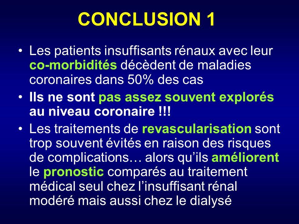 CONCLUSION 1 Les patients insuffisants rénaux avec leur co-morbidités décèdent de maladies coronaires dans 50% des cas Ils ne sont pas assez souvent explorés au niveau coronaire !!.