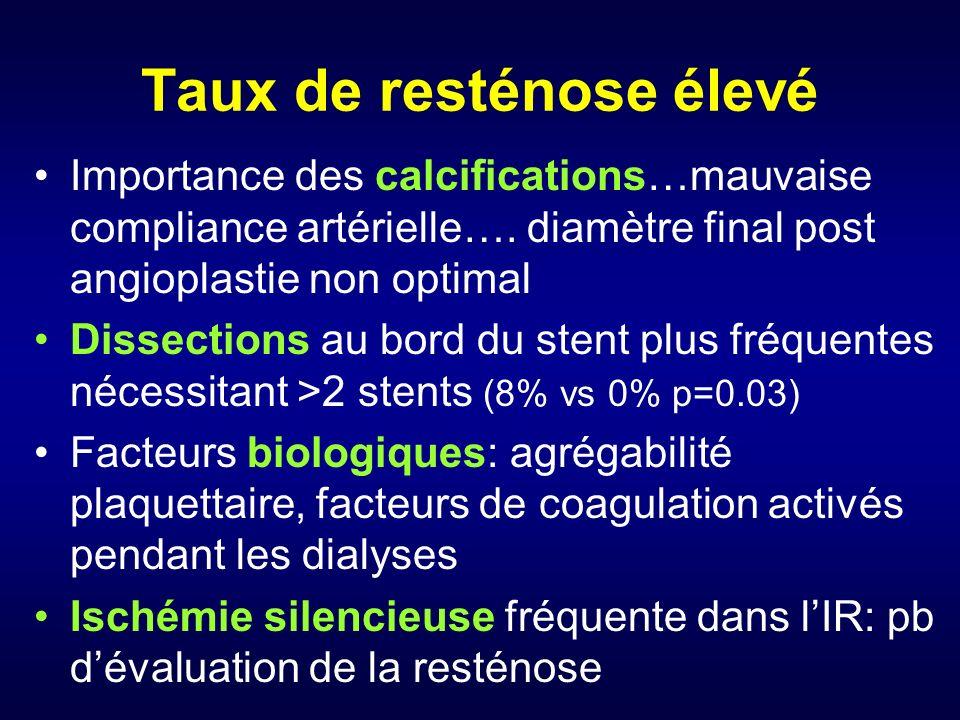 Taux de resténose élevé Importance des calcifications…mauvaise compliance artérielle….
