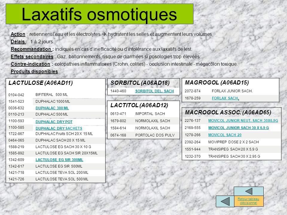 Laxatifs osmotiques Action : retiennent leau et les électrolytes hydratent les selles et augmentent leurs volumes. Délais : 1 à 2 jours. Recommandatio