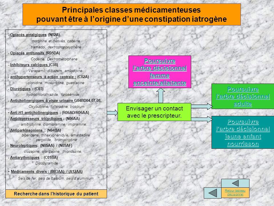 Principales classes médicamenteuses pouvant être à lorigine dune constipation iatrogène - Opiacés antalgiques (N02A) morphine et dérivés, codéine tram