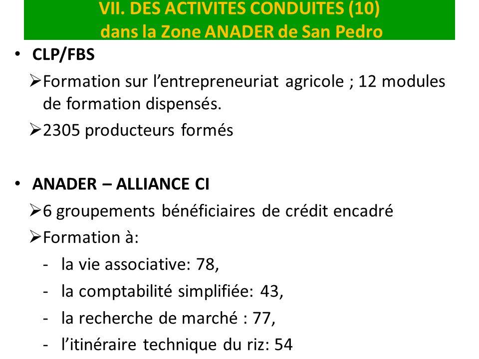 VII. DES ACTIVITES CONDUITES (10) dans la Zone ANADER de San Pedro CLP/FBS Formation sur lentrepreneuriat agricole ; 12 modules de formation dispensés