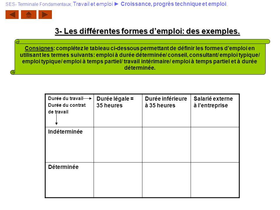3- Les différentes formes demploi: des exemples. SES- Terminale Fondamentaux, Travail et emploi Croissance, progrès technique et emploi. Consignes: co
