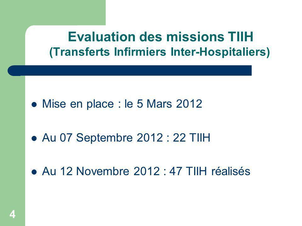 4 Evaluation des missions TIIH (Transferts Infirmiers Inter-Hospitaliers) Mise en place : le 5 Mars 2012 Au 07 Septembre 2012 : 22 TIIH Au 12 Novembre
