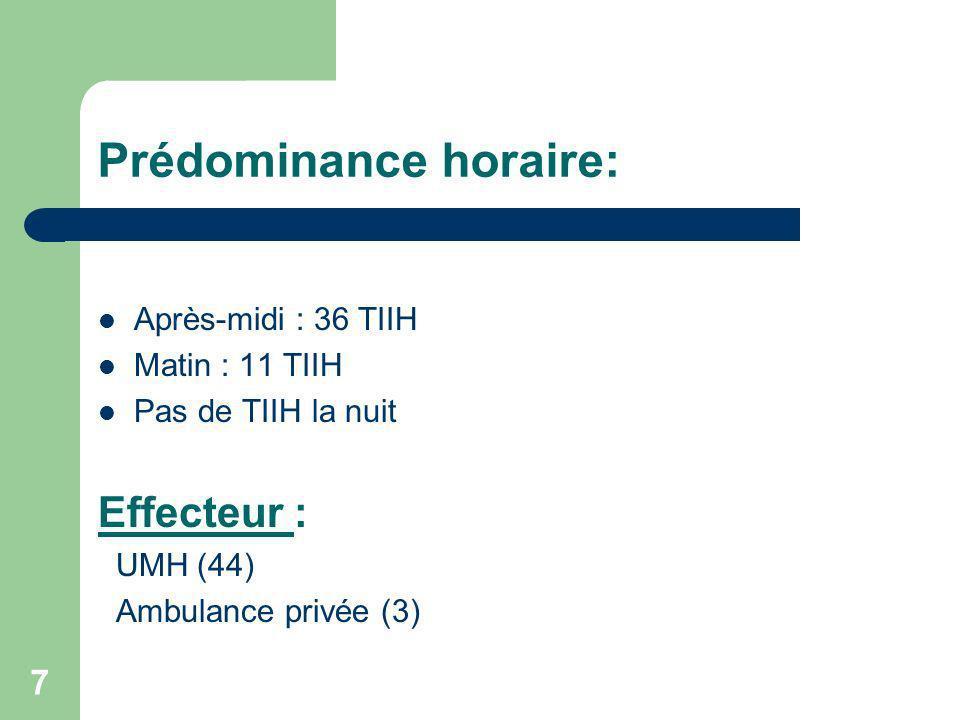 7 Prédominance horaire: Après-midi : 36 TIIH Matin : 11 TIIH Pas de TIIH la nuit Effecteur : UMH (44) Ambulance privée (3)