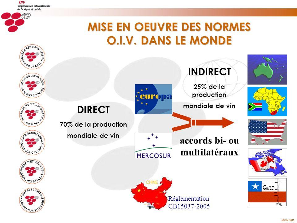 OIV 2012 DIRECT 70% de la production mondiale de vin INDIRECT 25% de la production mondiale de vin accords bi- ou multilatéraux MISE EN OEUVRE DES NOR