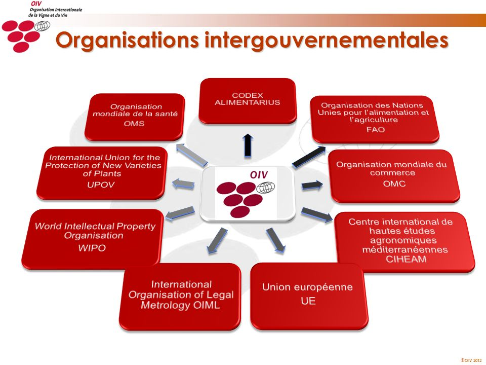 OIV 2012 Organisations intergouvernementales