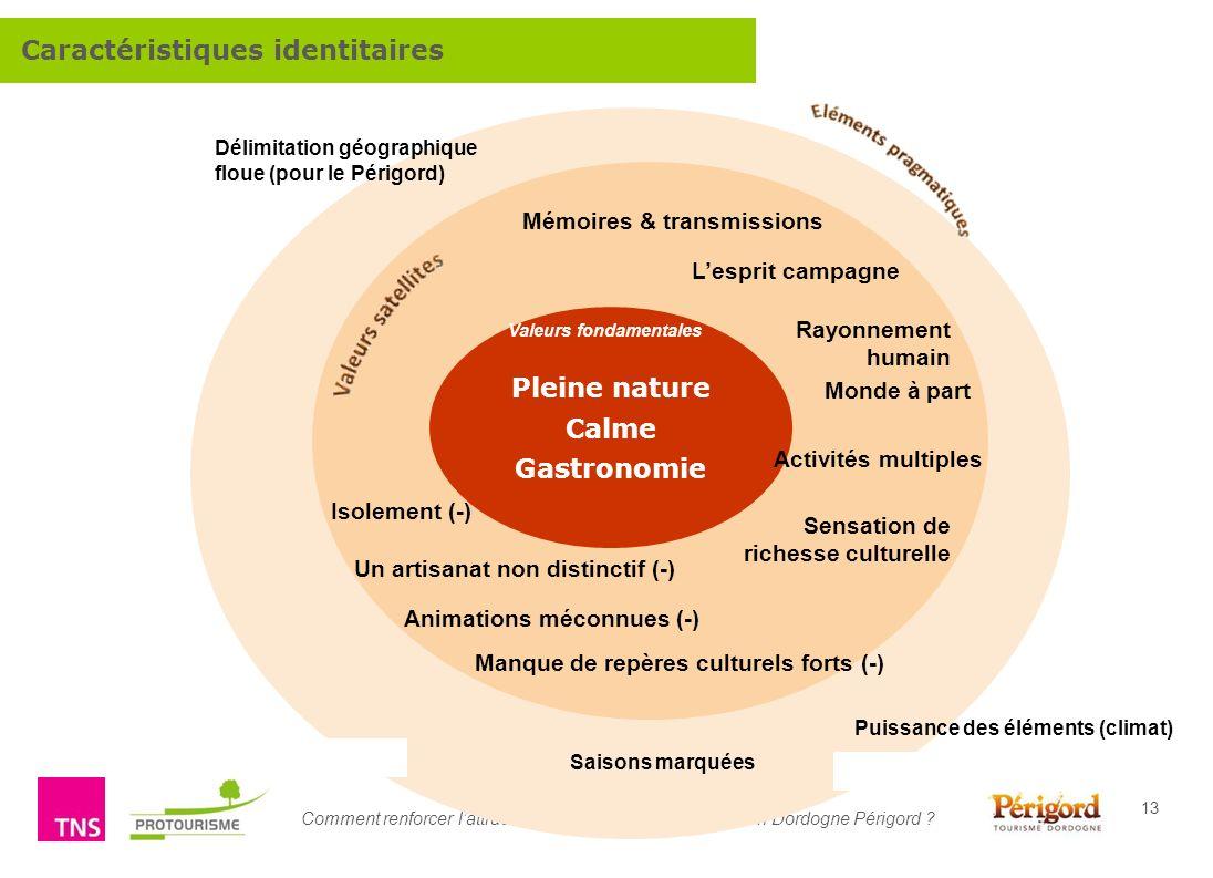 Comment renforcer lattractivité touristique de la destination Dordogne Périgord ? 13 Pleine nature Calme Gastronomie Lesprit campagne Mémoires & trans