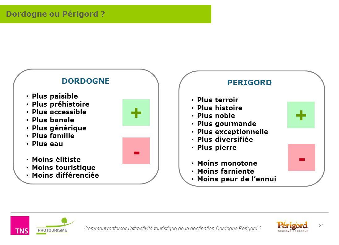Comment renforcer lattractivité touristique de la destination Dordogne Périgord ? 24 Plus paisible Plus préhistoire Plus accessible Plus banale Plus g