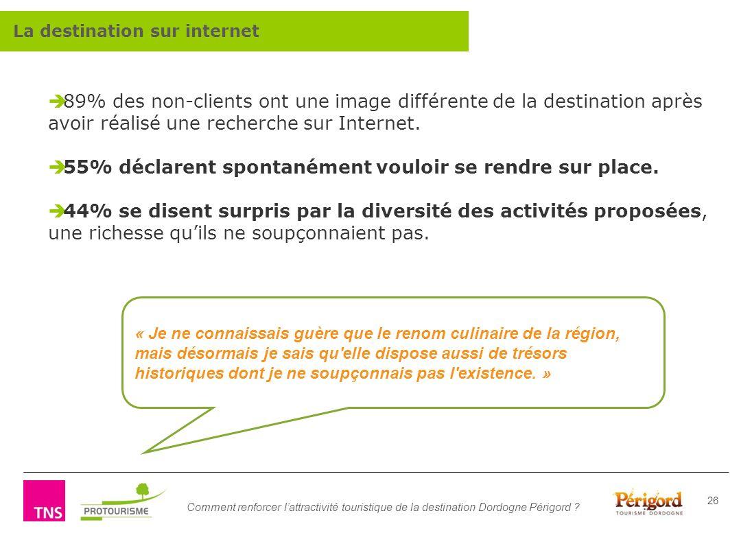 Comment renforcer lattractivité touristique de la destination Dordogne Périgord ? 26 89% des non-clients ont une image différente de la destination ap