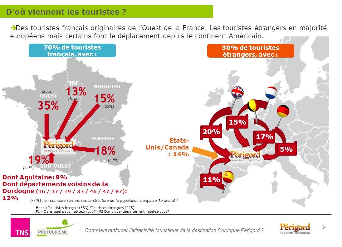 Comment renforcer lattractivité touristique de la destination Dordogne Périgord ? 34 Des touristes français originaires de lOuest de la France. Les to