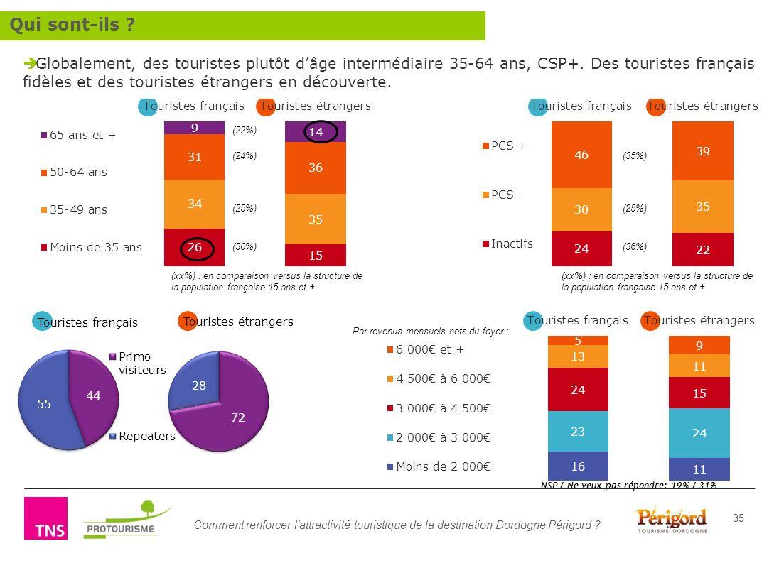 Comment renforcer lattractivité touristique de la destination Dordogne Périgord ? 35 (xx%) : en comparaison versus la structure de la population franç