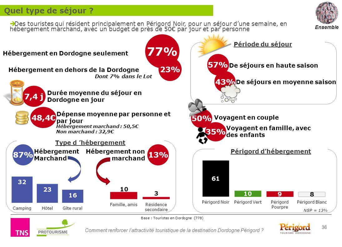 Comment renforcer lattractivité touristique de la destination Dordogne Périgord ? 36 Hébergement en Dordogne seulement Hébergement en dehors de la Dor